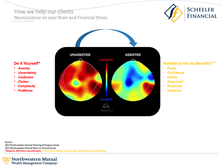 Brain & Financial Stress Graphic